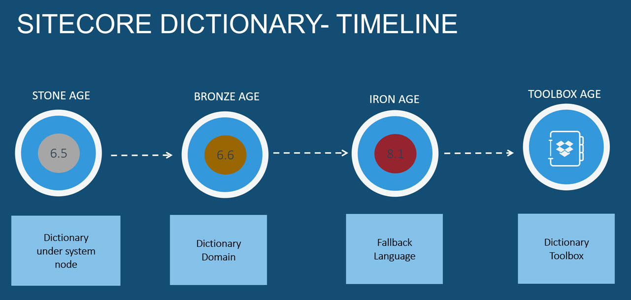 Let\'s build dictionary toolbox for Sitecore, first part is about ...